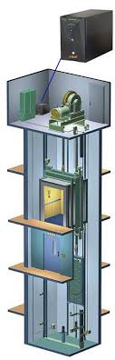 Bộ cứu hộ tự động thang máy